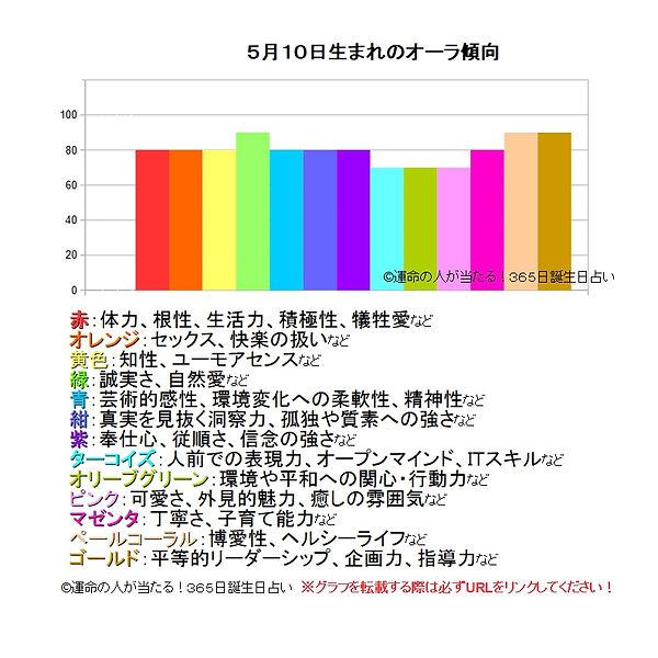 5月10日生まれのオーラ傾向.jpg
