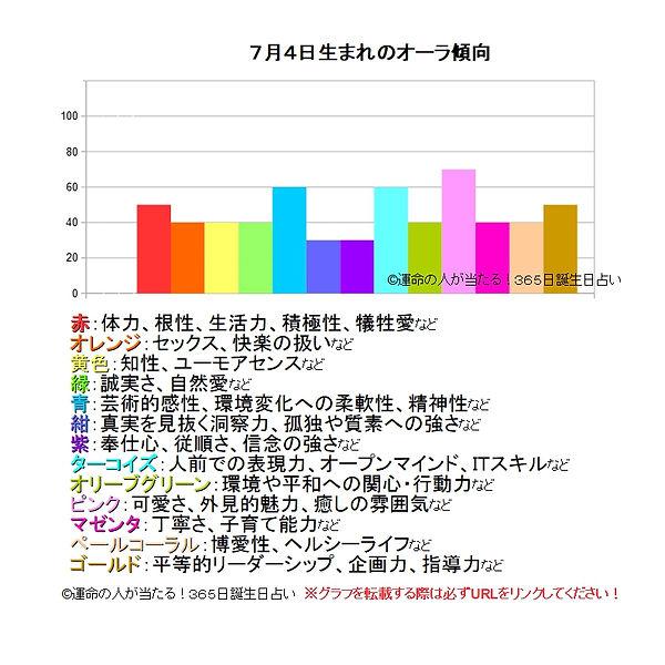 7月4日生まれのオーラ傾向.jpg