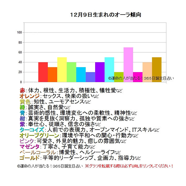 12月9日生まれのオーラ傾向.jpg