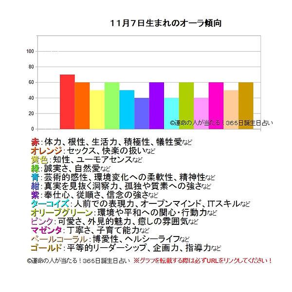 11月7日生まれのオーラ傾向.jpg