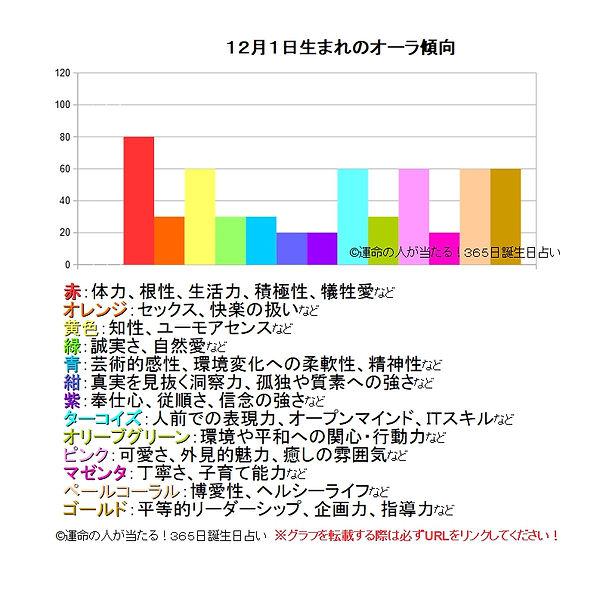 12月1日生まれのオーラ傾向.jpg