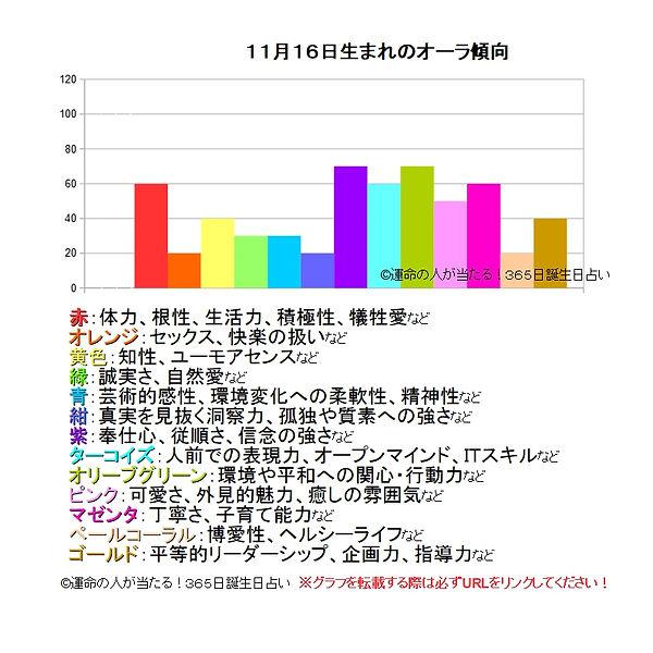 11月16日生まれのオーラ傾向.jpg