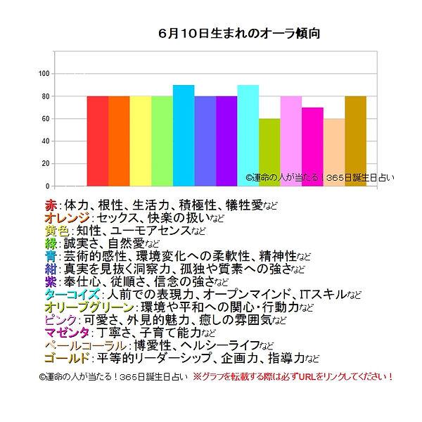 6月10日生まれのオーラ傾向.jpg