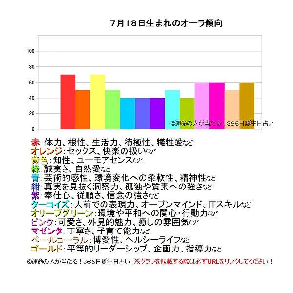 7月18日生まれのオーラ傾向.jpg