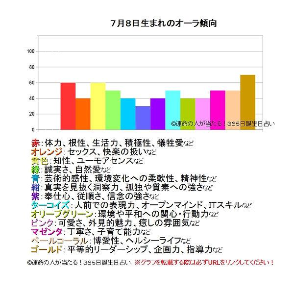 7月8日生まれのオーラ傾向.jpg