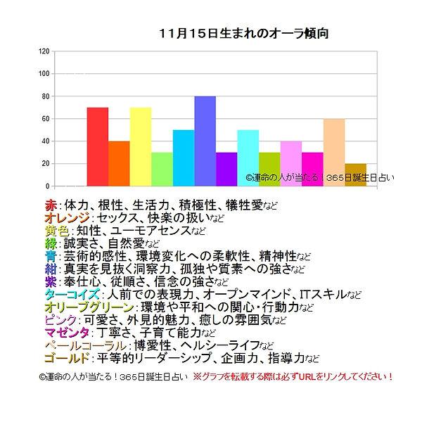 11月15日生まれのオーラ傾向.jpg