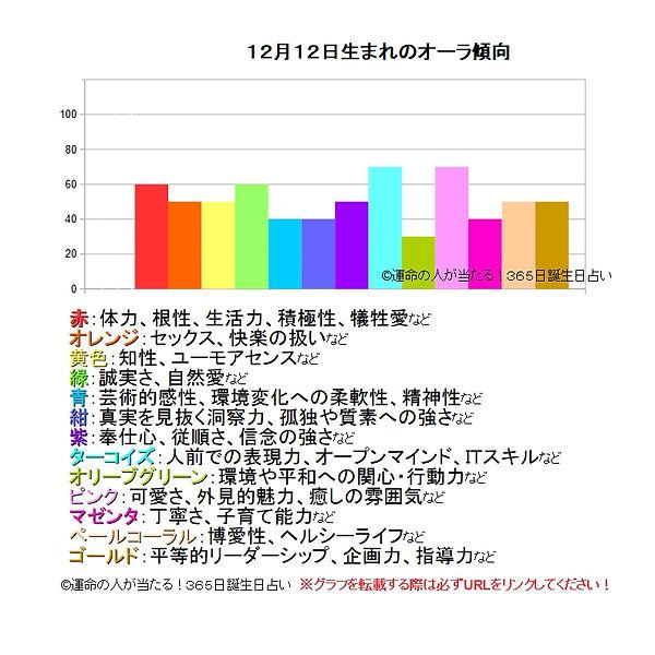 12月12日生まれのオーラ傾向.jpg