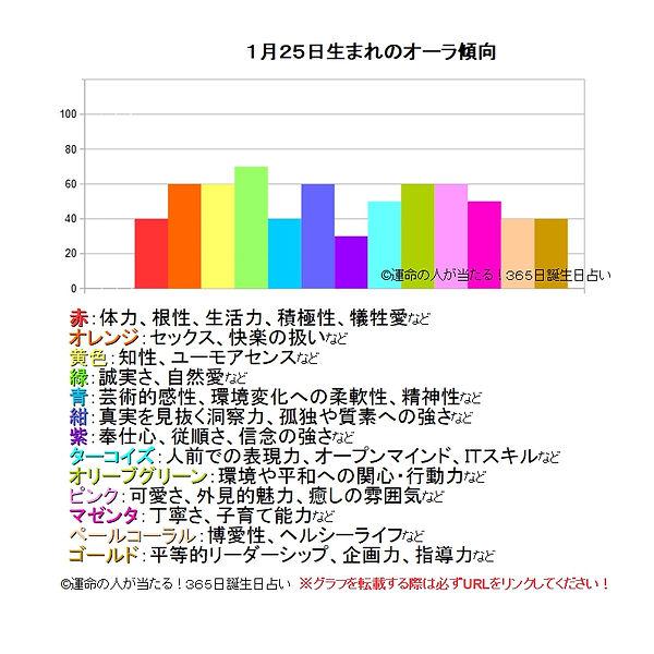 1月25日生まれのオーラ傾向.jpg