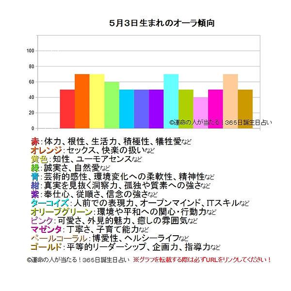 5月3日生まれのオーラ傾向.jpg