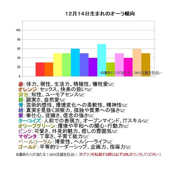 12月14日生まれのオーラ傾向.jpg