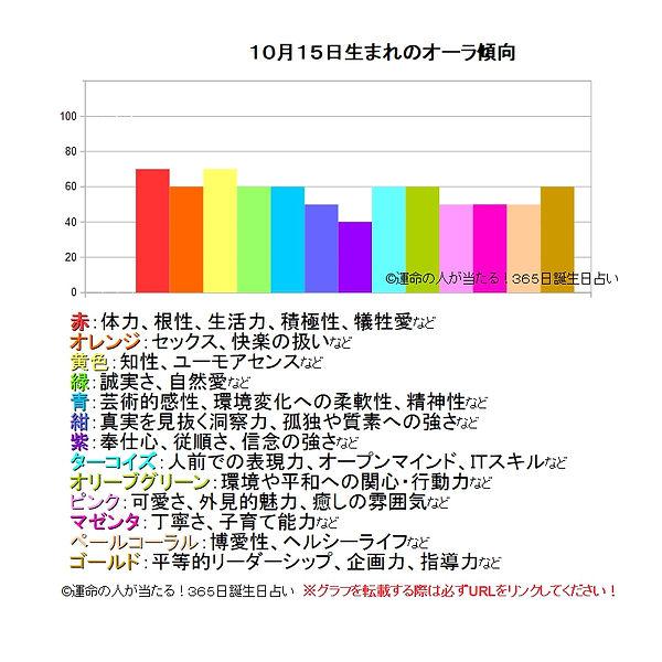 10月15日生まれのオーラ傾向.jpg