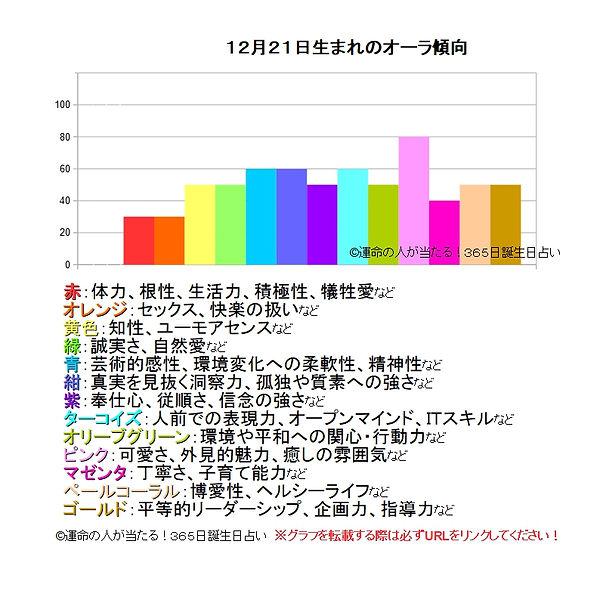 12月21日生まれのオーラ傾向.jpg