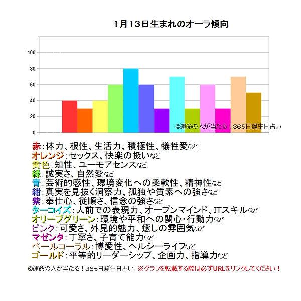1月13日生まれのオーラ傾向.jpg