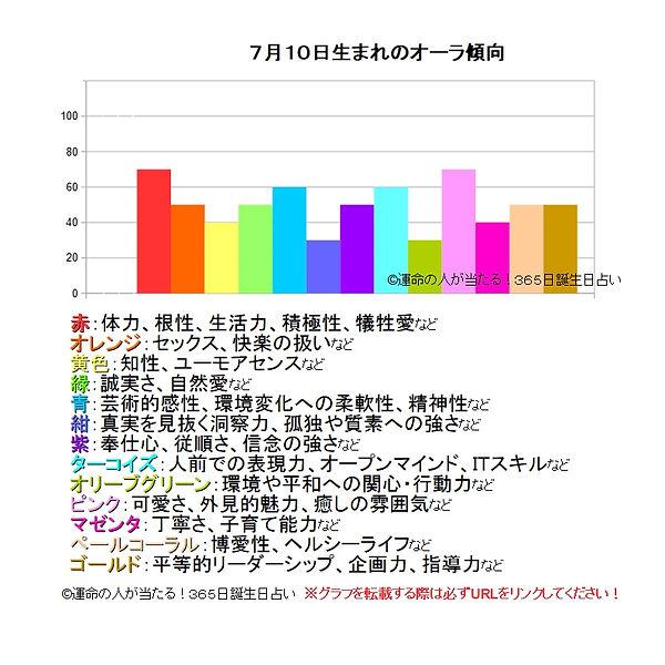 7月10日生まれのオーラ傾向.jpg