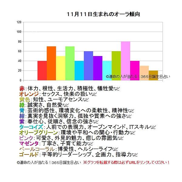 11月11日生まれのオーラ傾向.jpg