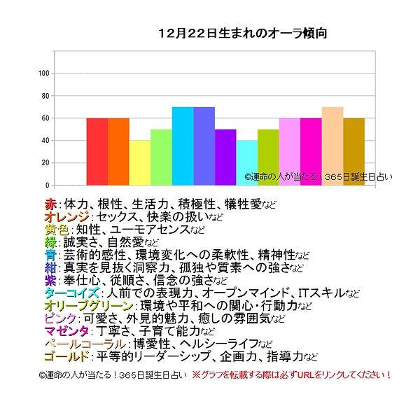 12月22日生まれのオーラ傾向.jpg