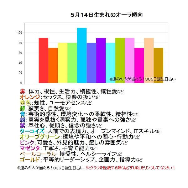 5月14日生まれのオーラ傾向.jpg