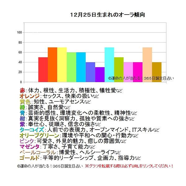 12月25日生まれのオーラ傾向.jpg