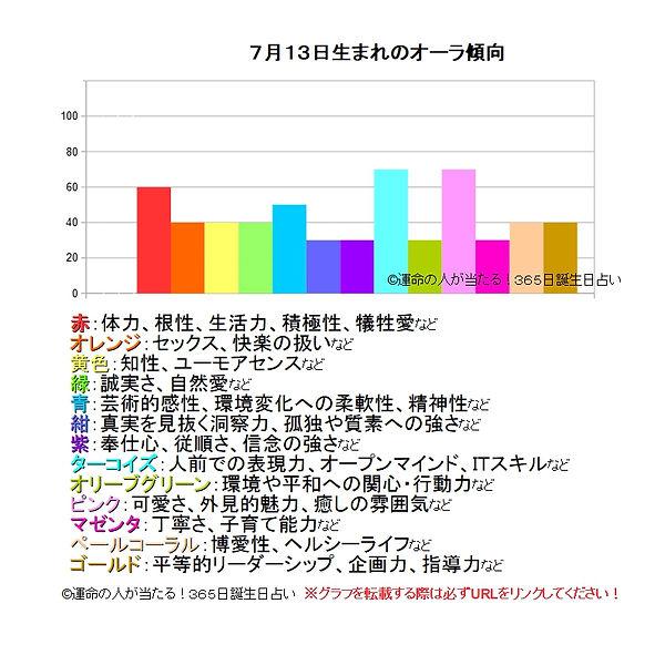 7月13日生まれのオーラ傾向.jpg
