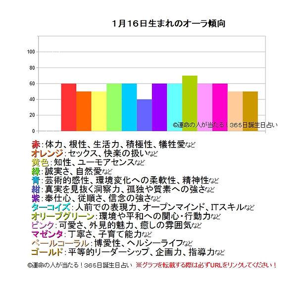 1月16日生まれのオーラ傾向.jpg