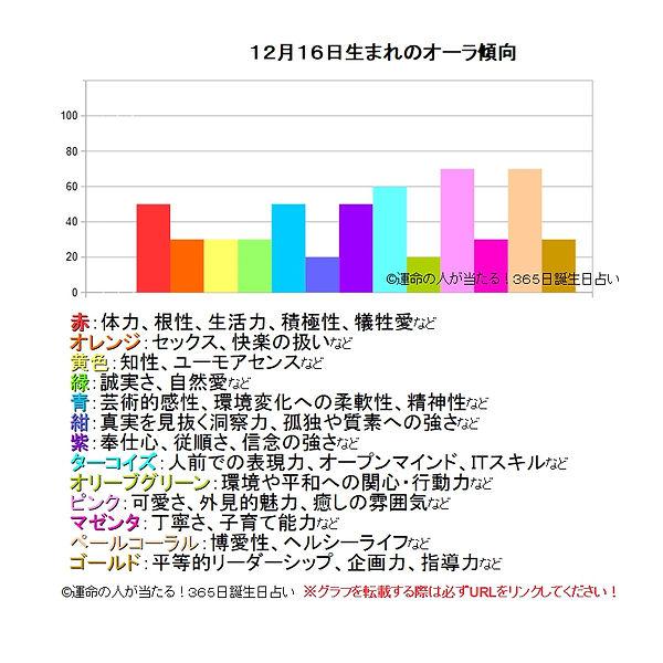 12月16日生まれのオーラ傾向.jpg