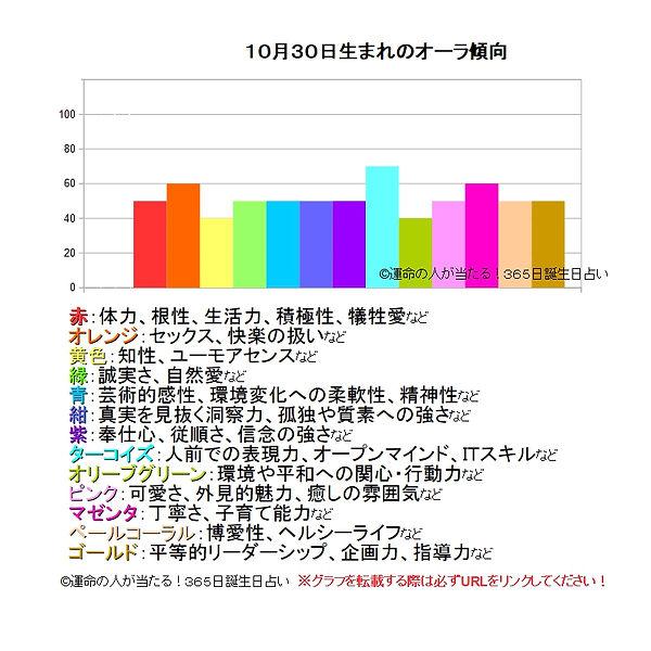 10月30日生まれのオーラ傾向.jpg