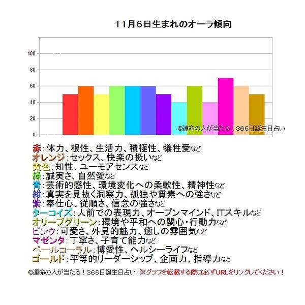 11月6日生まれのオーラ傾向.jpg
