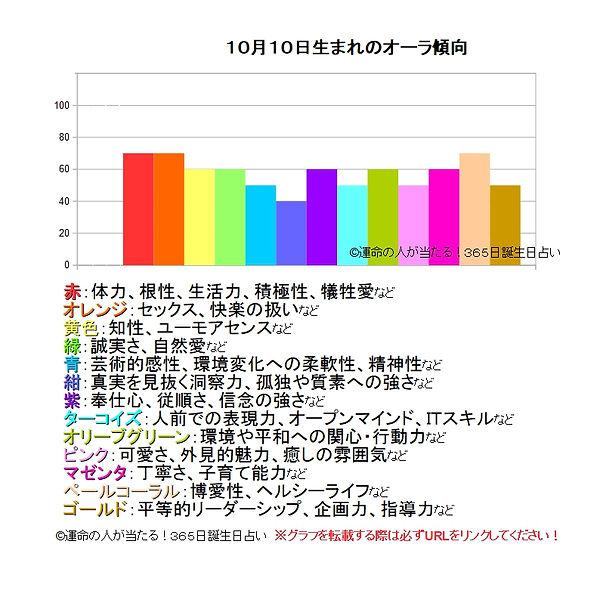 10月10日生まれのオーラ傾向.jpg