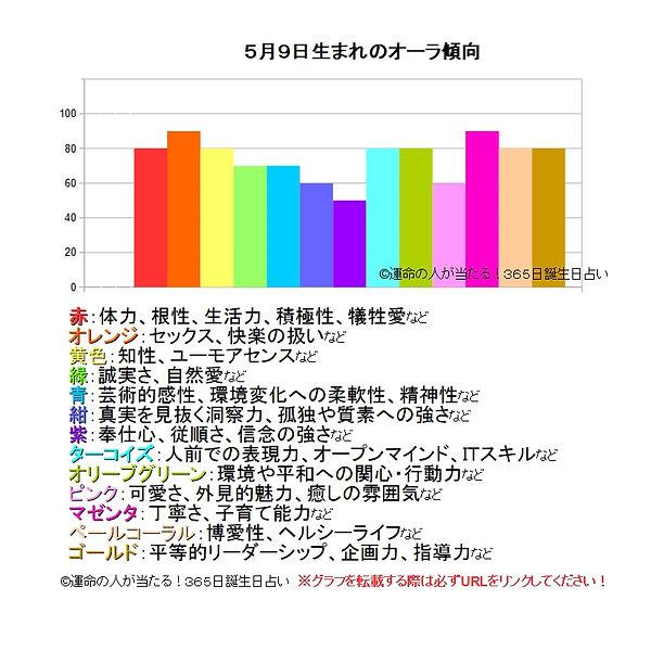 5月9日生まれのオーラ傾向.jpg