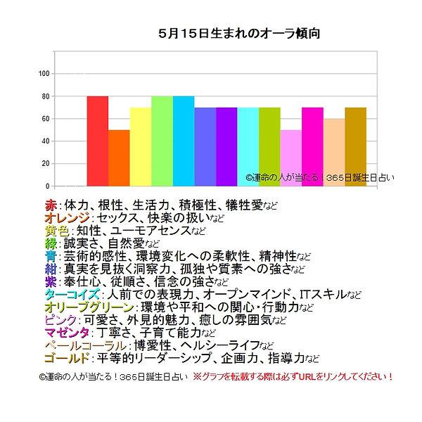 5月15日生まれのオーラ傾向.jpg
