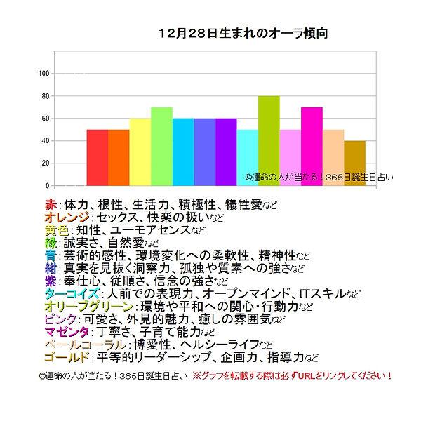 12月28日生まれのオーラ傾向.jpg