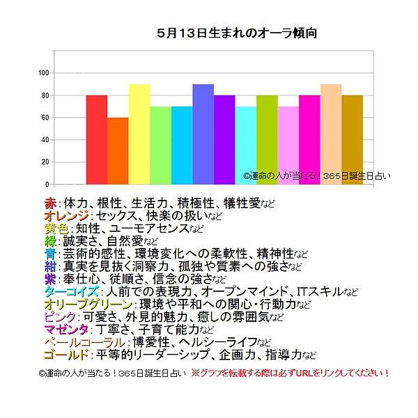 5月13日生まれのオーラ傾向.jpg