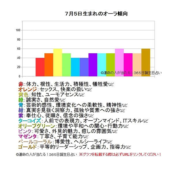 7月5日生まれのオーラ傾向.jpg