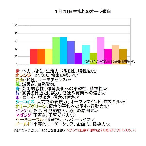 1月29日生まれのオーラ傾向.jpg