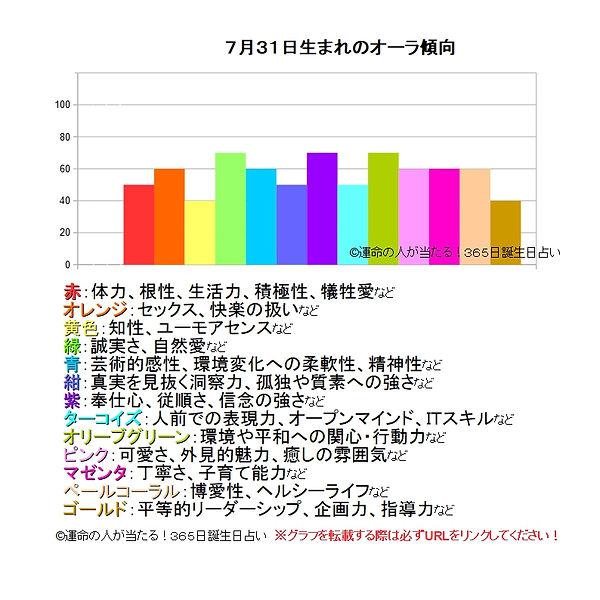 7月31日生まれのオーラ傾向.jpg