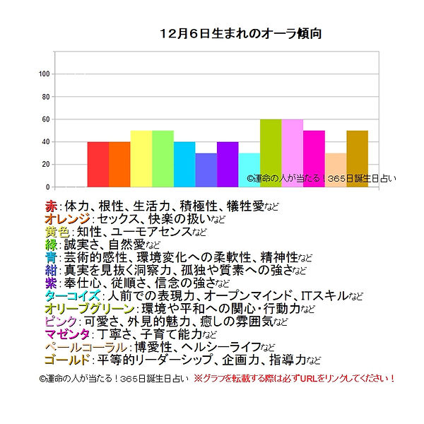 12月6日生まれのオーラ傾向.jpg