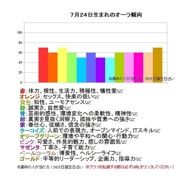 7月24日生まれのオーラ傾向.jpg