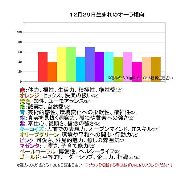 12月29日生まれのオーラ傾向.jpg