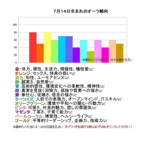 7月14日生まれのオーラ傾向.jpg