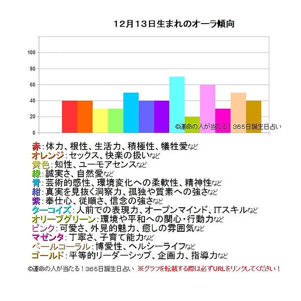 12月13日生まれのオーラ傾向.jpg