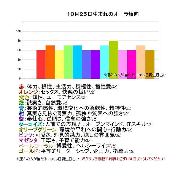 10月25日生まれのオーラ傾向.jpg