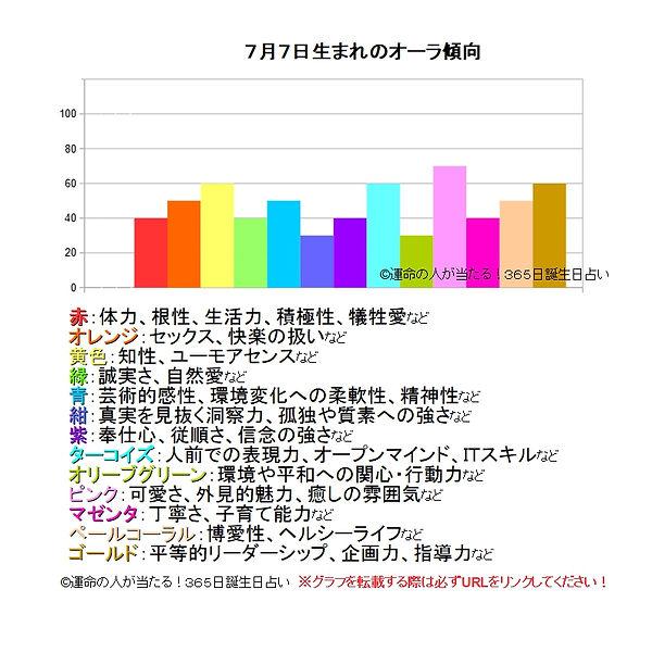 7月7生まれのオーラ傾向.jpg