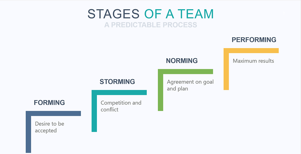 Stages of a Team.png