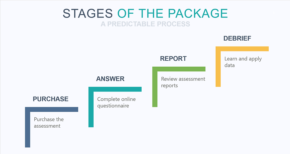 Marriage - Stages of the Package.png