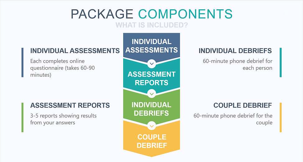 Marriage - Package Components.png