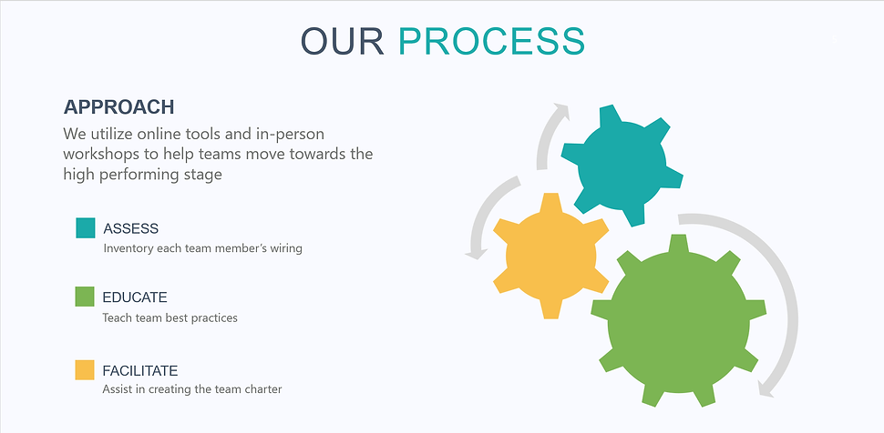 Teams - Our Process.png