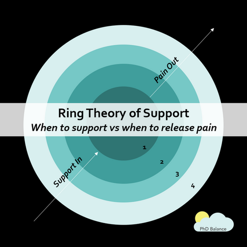 Ring Theory of Support