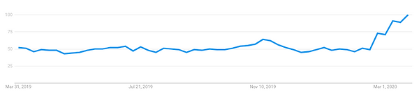Google Trends | Canned Food.png