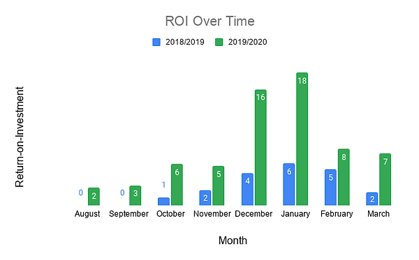 ROI Over Time.png