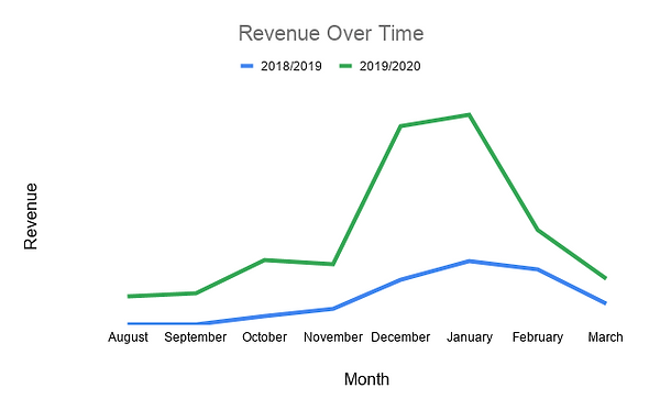 Revenue Over Time.png